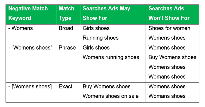 How To Use Negative Keywords To Get The Most From Your Adwords Spend